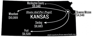 East Ranks in Bottom 10 Percent for Amount of Funding in Kansas