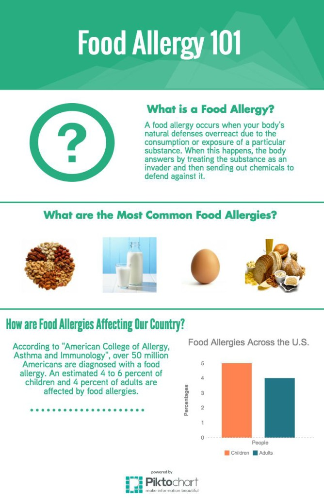 food-allergy-in_15712635_a2adc6deb7e7ae9c2eda60fc778760b84a13e99a